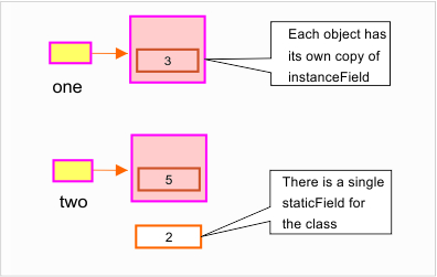 Difference between class variables and instance variables in java.